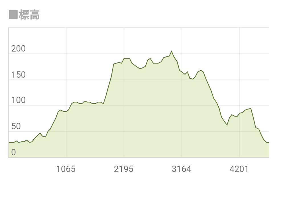 標高のグラフ 三毳山 登山 トレッキング 栃木市 佐野市 とちぎのしゅし