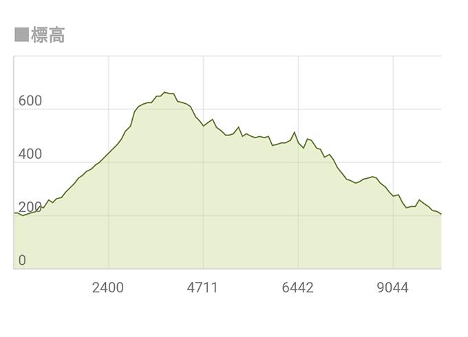 標高グラフ 仙人ヶ岳(足利市)動画|栃木のゆる~い登山部 とちぎのしゅし